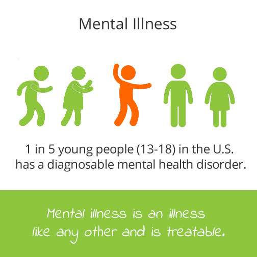 1 in 5 young people (13-18) in the US has a diagnosable mental health disorder.